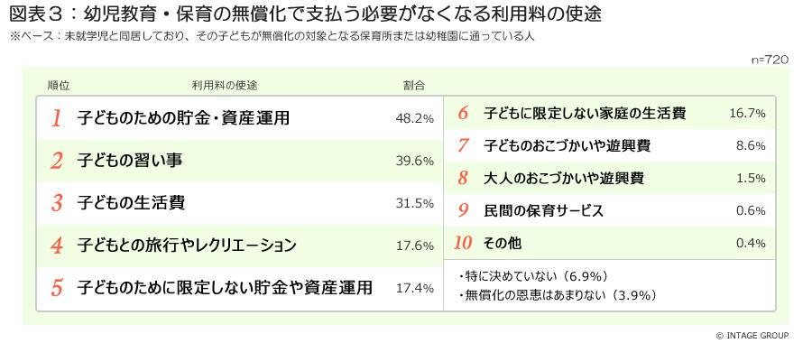 図表3_利用料の使途ランキングvol4.jpg