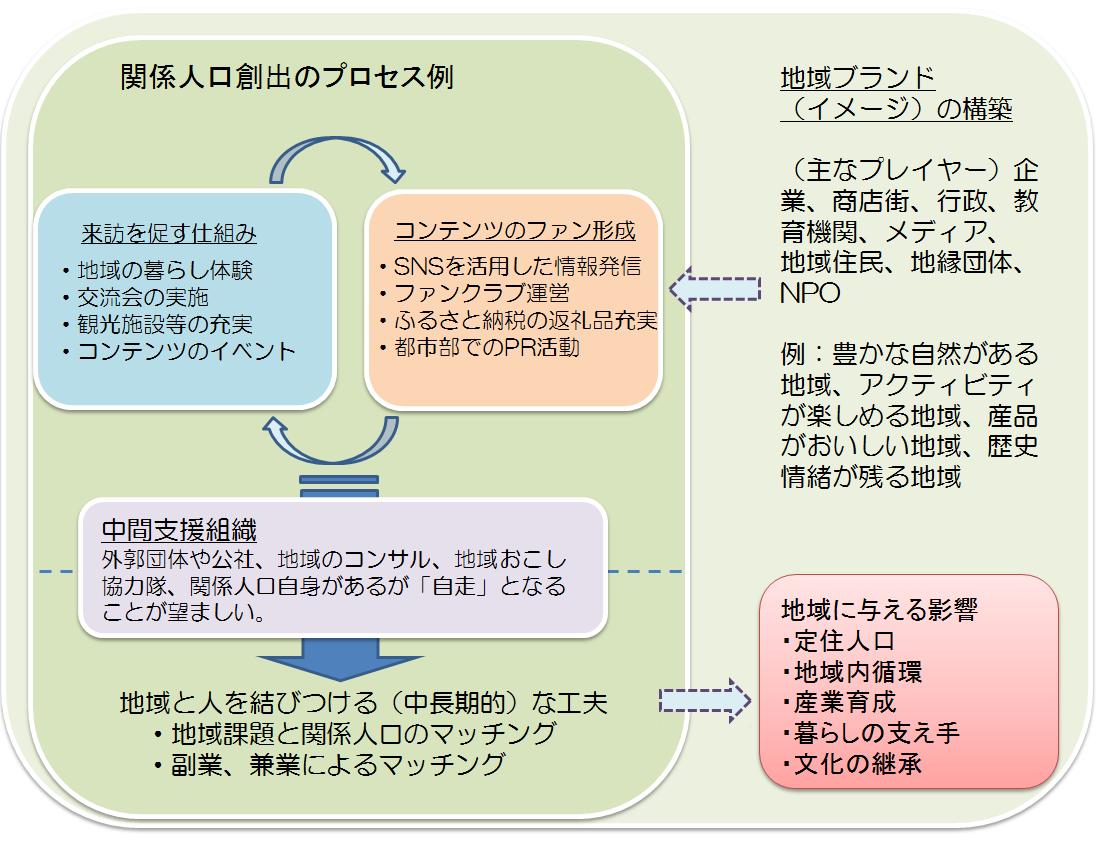 【図表5】概念図.PNG