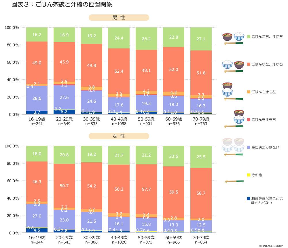 図表3_ごはん茶碗と汁椀の位置関係.jpg