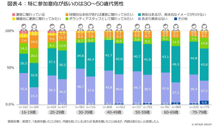 図表4_特に参加意向が低いのは30~50代男性_2.jpg