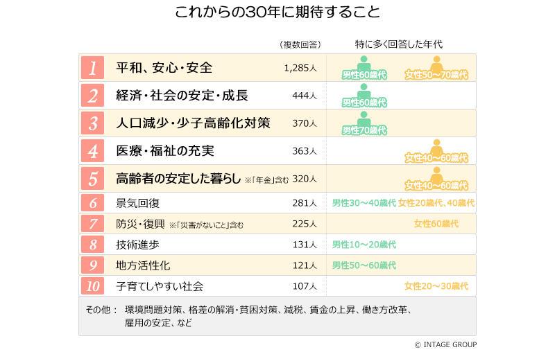 図表4_期待することランキング.jpg