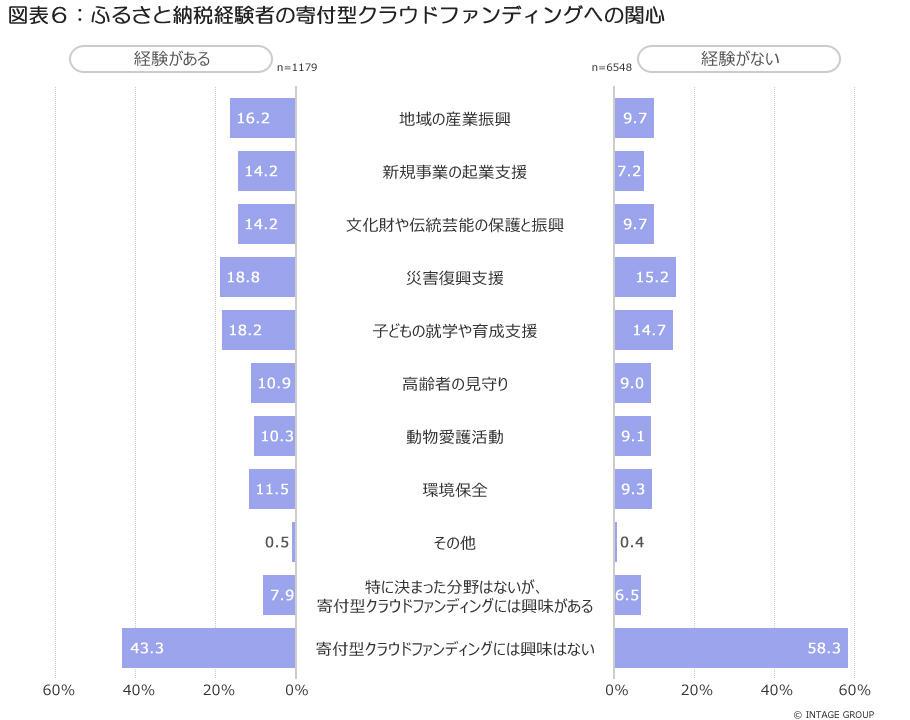 ★こちらを使う→図表6_ふるさと納税経験者の寄付型CFにおける関心_2.jpg