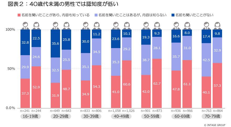 図表2_40歳代未満の男性では認知度が低い_2.jpg