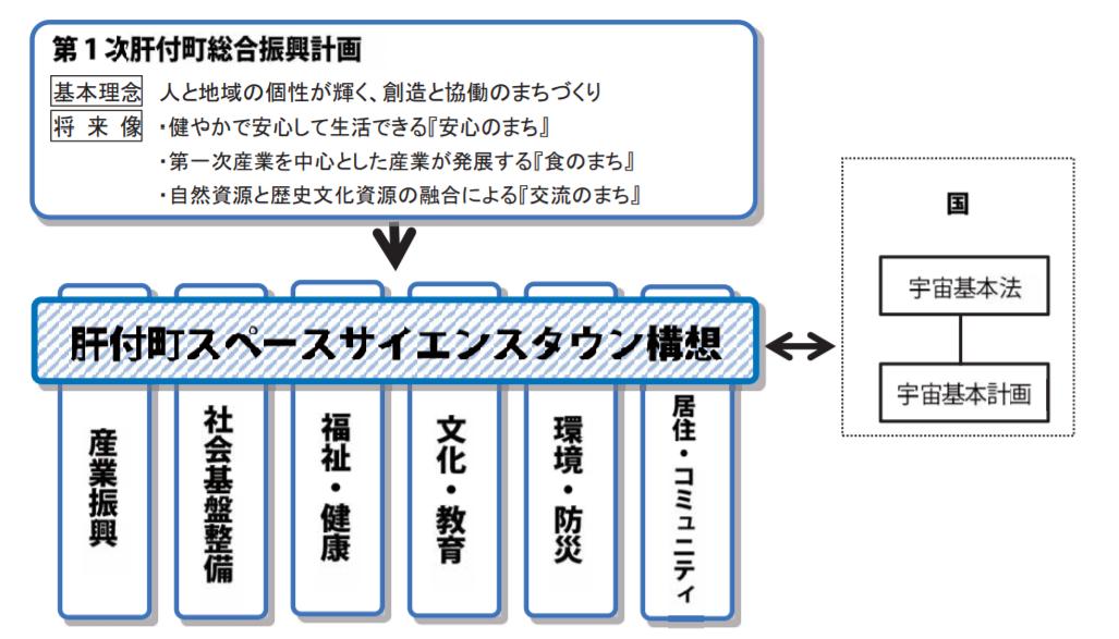 【図表2】スペースサイエンスタウン構想.PNG