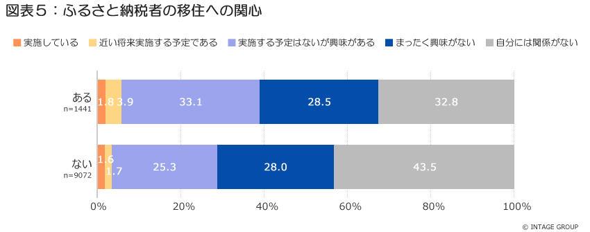 図表5_ふるさと納税経験者の移住への関心.jpg