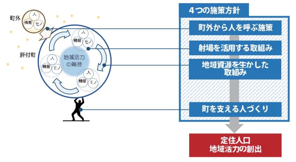 【図表1】スペースサイエンスタウン構想.PNG