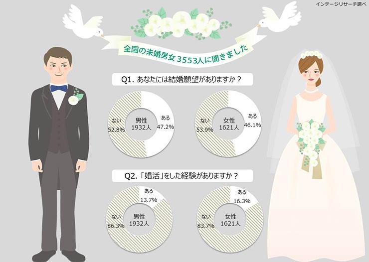 全国20~69歳の未婚男女の結婚・婚活に関する調査 各世代で結婚願望、婚活実施率の男女のギャップが明らかに
