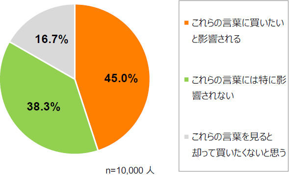 全国1万人の社会的消費に関する意識調査 社会的消費を気にかける人は45%、「オーガニック」に最も関心