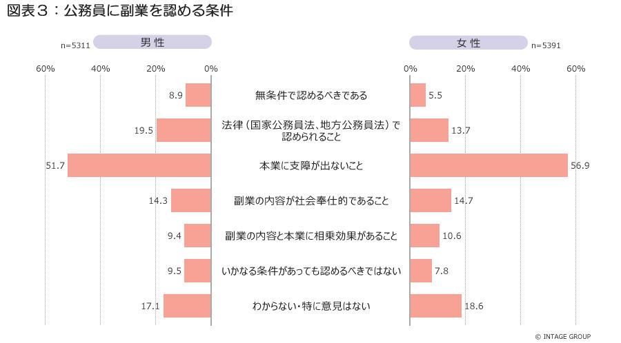 図表3_公務員に副業を認める条件.jpg