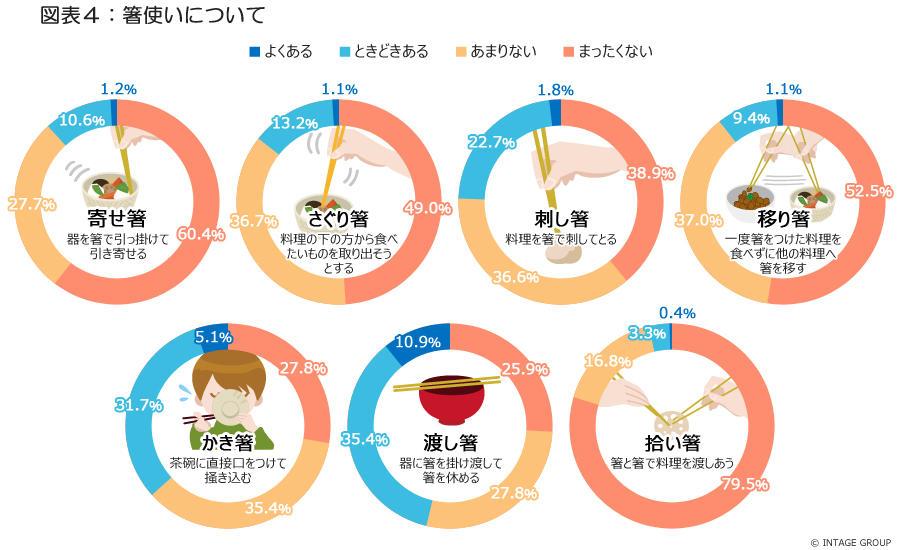 図表4_箸使いについて.jpg