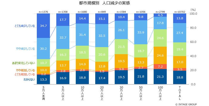 全国1万人の意識調査<br>「地方創生」認知は高まっても、4割が「人口減少」を実感<br>強まる「東京一極集中」に、地方は「若者の減少」「空き家の増加」を懸念