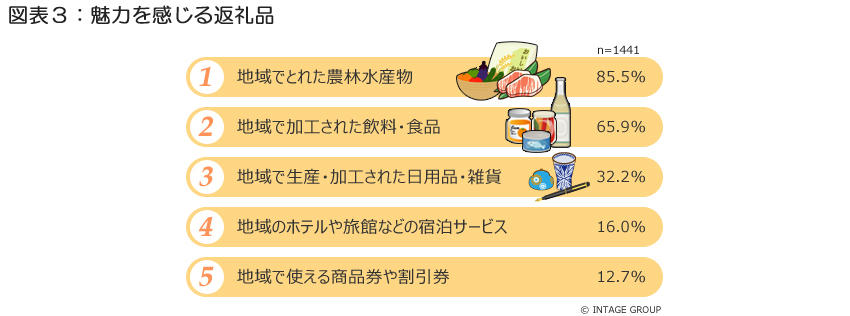 図表3_魅力を感じる返礼品.jpg